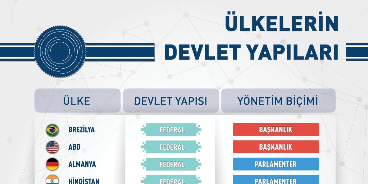 Başkanlık Sistemiyle Yönetilen Ülkelerin Devlet Yapıları