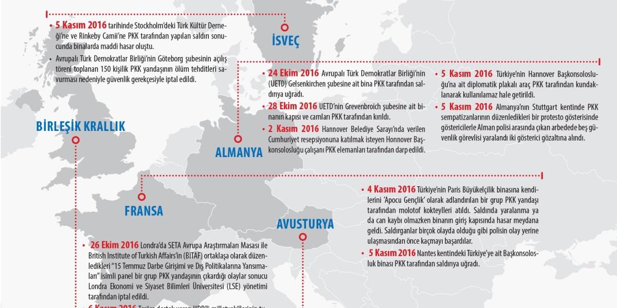 Avrupa'da PKK Terör Dalgası
