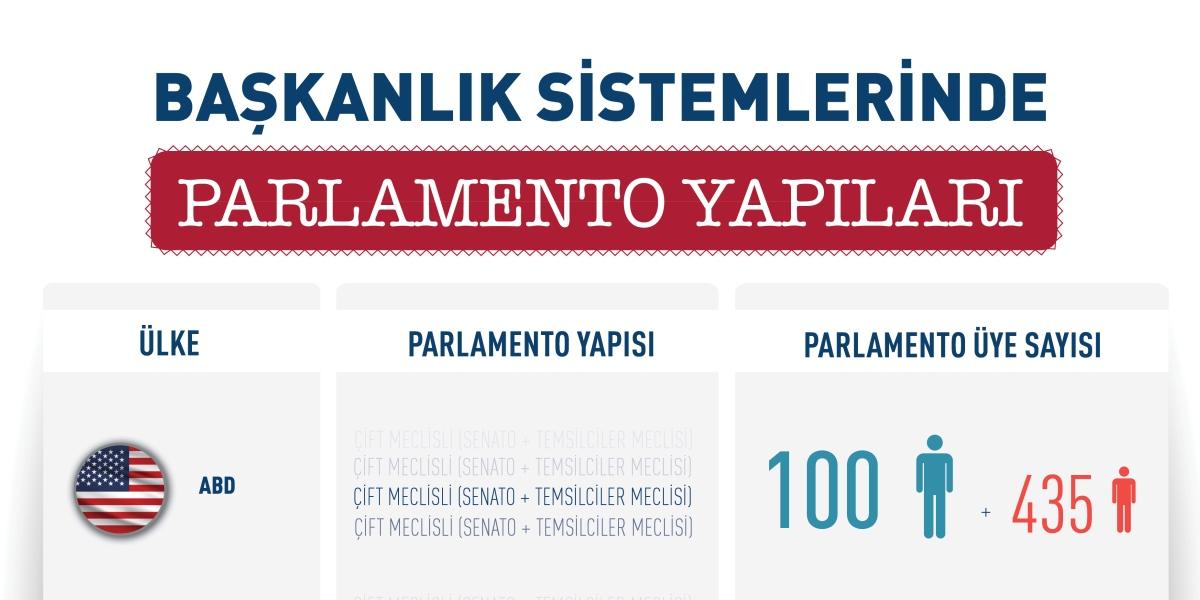 Başkanlık Sistemlerinde Parlamento Yapıları