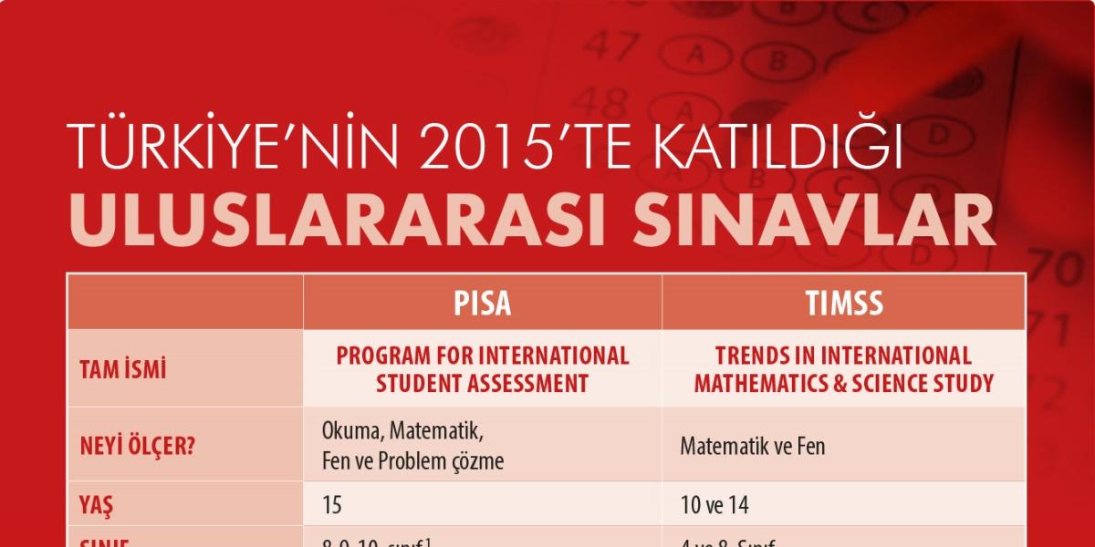 Türkiye'nin 2015'te Katıldığı Uluslararası Sınavlar