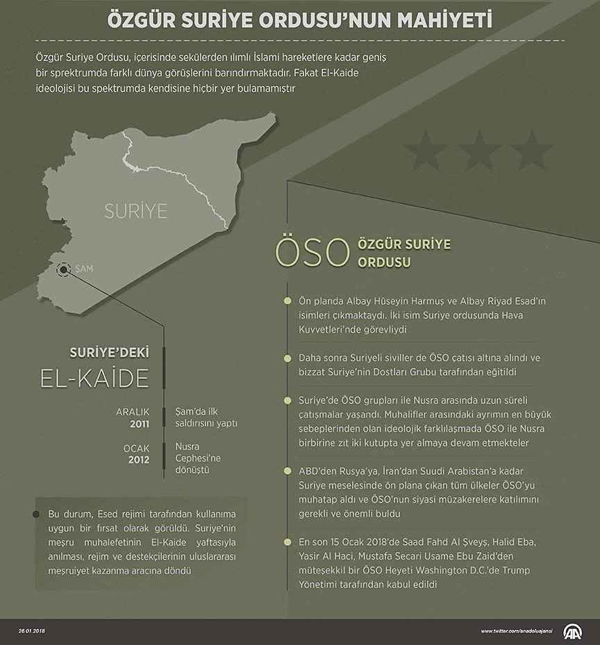 Özgür Suriye Ordusu ÖSO