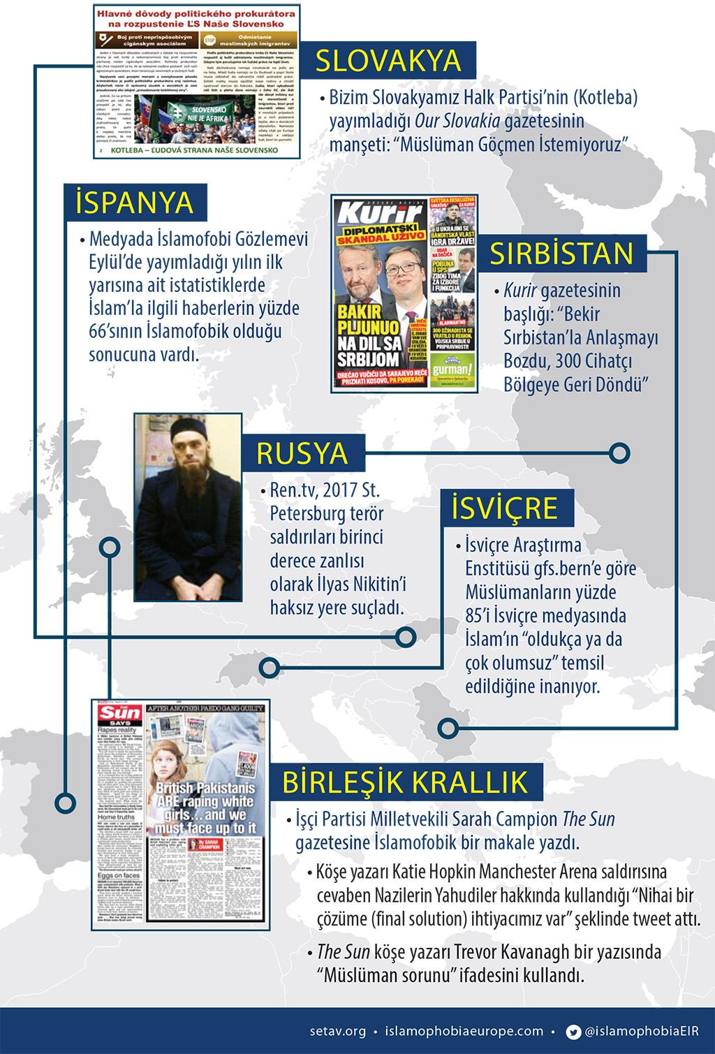İnfografik: Medyada İslamofobi