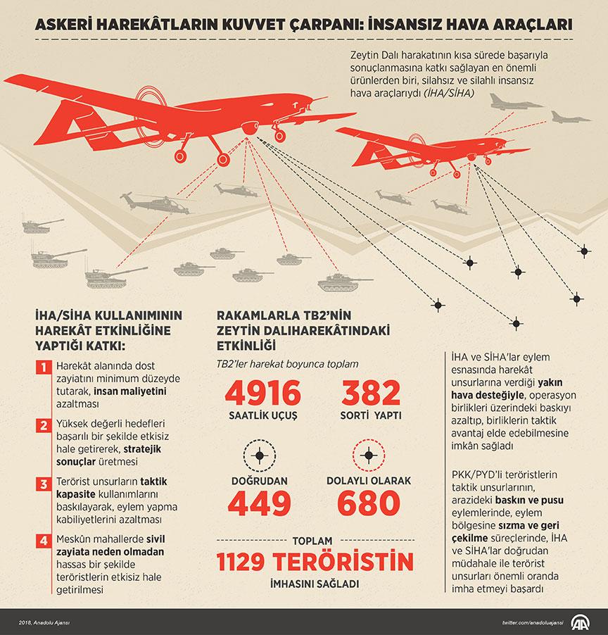 Zeytin Dalı harekâtı (ZDH) iki aylık süre zarfında önemli bir zafere imza atıp, PKK/PYD terör örgütünü Suriye'nin kuzeybatısında topraksızlaştırarak, Türkiye'nin önemli bir başarıya imza atmasını sağladı. Milli ve yerli savunma sanayii ürünlerinin sahada etkin bir şekilde kullanılmasının, harekâtın kısa sürede başarıyla sonuçlanmasını sağladığı görüldü. Millilik ve yerlilik konfigürasyonu bakımından harekât etkinliğine katkı sağlayan en önemli ürünlerden biri de silahsız ve silahlı insansız hava araçlarıydı (İHA/SİHA). Türk Silahlı Kuvvetleri (TSK) envanterinde bulunan BAYKAR Makina'ya ait TB2 taktik İHA/SİHA'nın harekâttaki rolü, Türkiye'nin savunma sanayiindeki insansız ve otonom teknolojiye neden eğilmesi gerektiğine işaret ediyor. 2014 yılında yapılan bir araştırmada, ABD'nin 2013 yılında İHA sistemleri için ayırdığı 6,6 milyar dolarlık bütçesinin, 2022 yılında 11,4 milyar dolara çıkacağı öngörülmektedir. Çalışma, sadece ABD ordusunun değil diğer dünya ordularının da harekât sahalarında İHA/SİHA'lardan beklentilerine işaret ediyor. İHA/SİHA'lar askeri operasyonlarda istihbarat, harekat ve kamu diplomasisindeki etkinliği nedeniyle dünyada birçok ülkenin yatırım yaptığı savunma sistemi arasında yer aldı. İHA/SİHA kullanımının harekât etkinliğine yaptığı katkıyı, dört kategoriye ayırmak gerekirse, şu şekilde bir sıralama yapılabilir; (i) harekât alanında dost zayiatını minimum düzeyde tutarak, insan maliyetini azaltması, (ii) yüksek değerli hedefleri başarılı bir şekilde etkisiz hale getirerek, stratejik sonuçlar üretmesi, (iii) terörist unsurların taktik kapasite kullanımlarını baskılayarak, eylem yapma kabiliyetlerini azaltması, (iv) meskûn mahallerde sivili zayiata neden olmadan hassas bir şekilde teröristlerin etkisiz hale getirilmesi.
