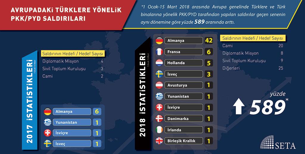 Avrupadaki Türklere Yönelik PKK/PYD Saldırıları