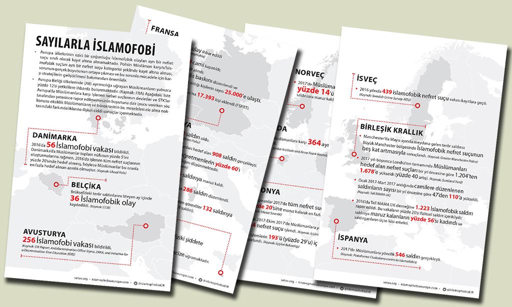İnfografik: Sayılarla Avrupa'da İslamofobi