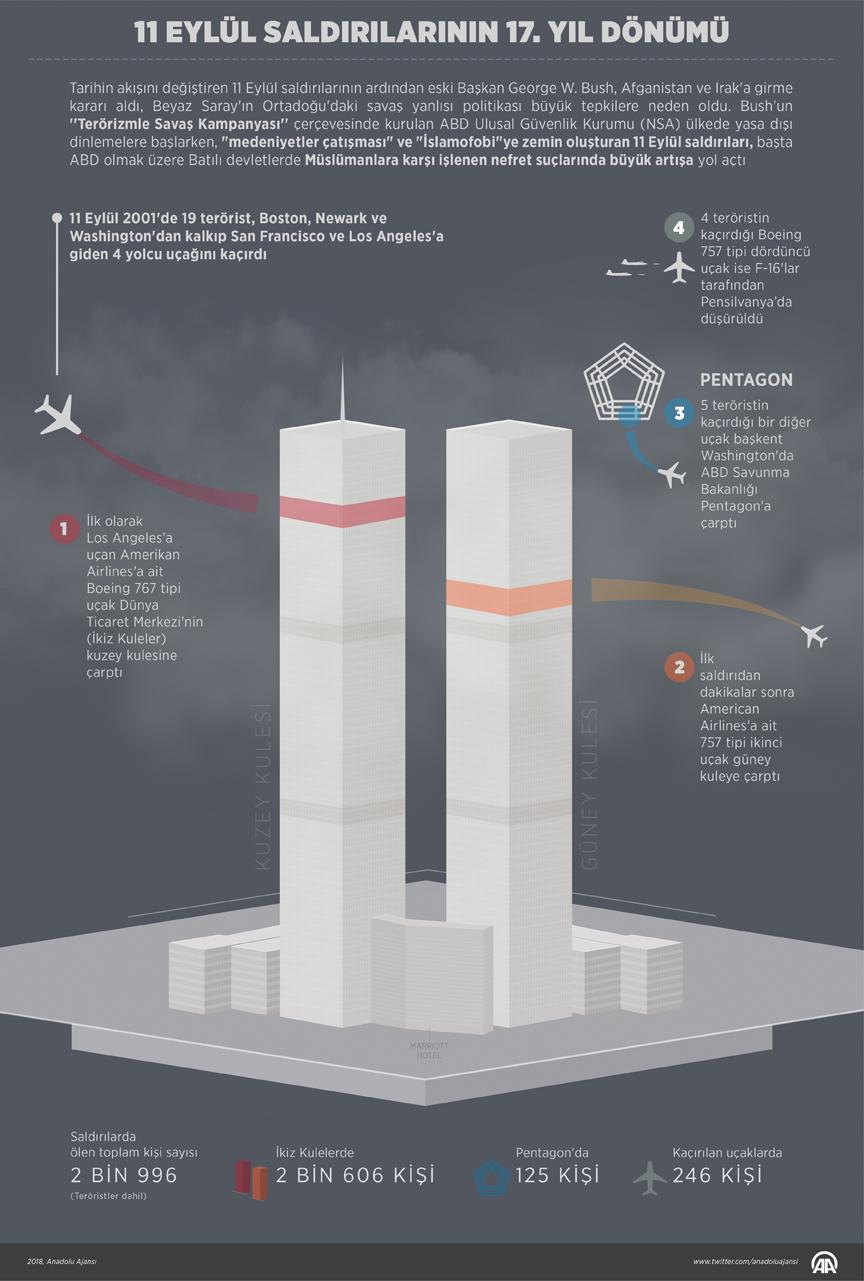 11 Eylül'de Dünya Ticaret Merkezi Saldırı grafiği