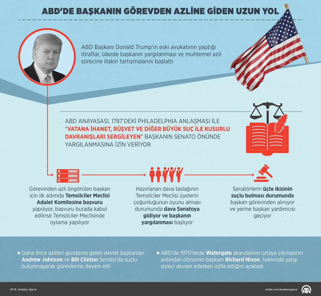 ABD'de başkanın görevden azline giden uzun yol