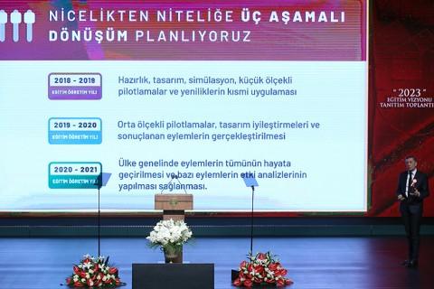 23 Ekim 2018 | Milli Eğitim Bakanı Ziya Selçuk, Türkiye Cumhurbaşkanı Recep Tayyip Erdoğan'ın katılımıyla Beştepe Millet Kongre ve Kültür Merkezi'nde düzenlenen Milli Eğitim Bakanlığı 2023 Eğitim Vizyonu Tanıtım Toplantısı'nda yaptığı konuşmada, bu sürece destek vermek için toplantıya katılan tüm konuklara teşekkürlerini iletti.