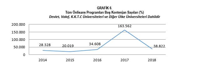 Tüm Önlisans Programları Boş Kontenjan Sayıları