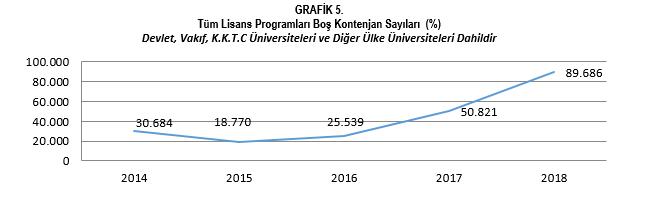 Tüm Lisans Programları Boş Kontenjan Sayıları