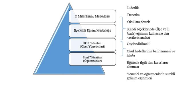 Yerelde eğitim hizmetleri ve rol paylaşımı şeması