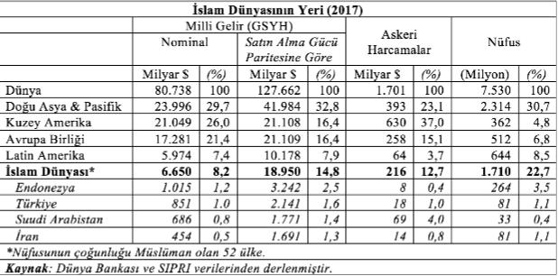 İslam Dünyası GSMH