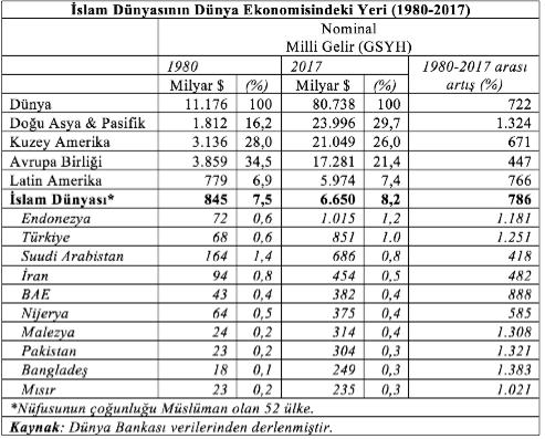 İslam Dünyası GSYH / Dünya