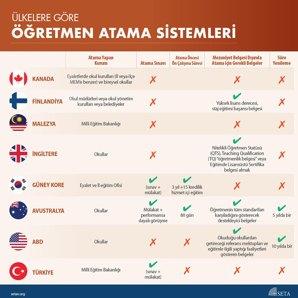 İnfografik: Ülkelere Göre Öğretmen Atama Sistemleri