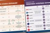 İnfografik: Öğretmen Atama ve Yetiştirme Sistemi