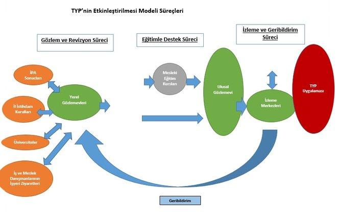TYP Model Süreci