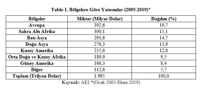 Grafik: Bölgelere Göre Yatırımlar (2005-2019