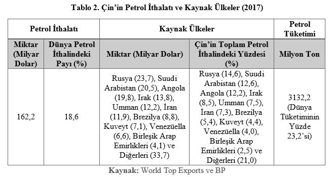 Grafik: Çin'in Petrol İthalatı ve Kaynak Ülkeler (2017)