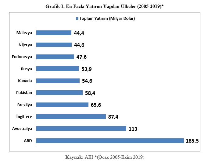 Grafik: . En Fazla Yatırım Yapılan Ülkeler (2005-2019)*