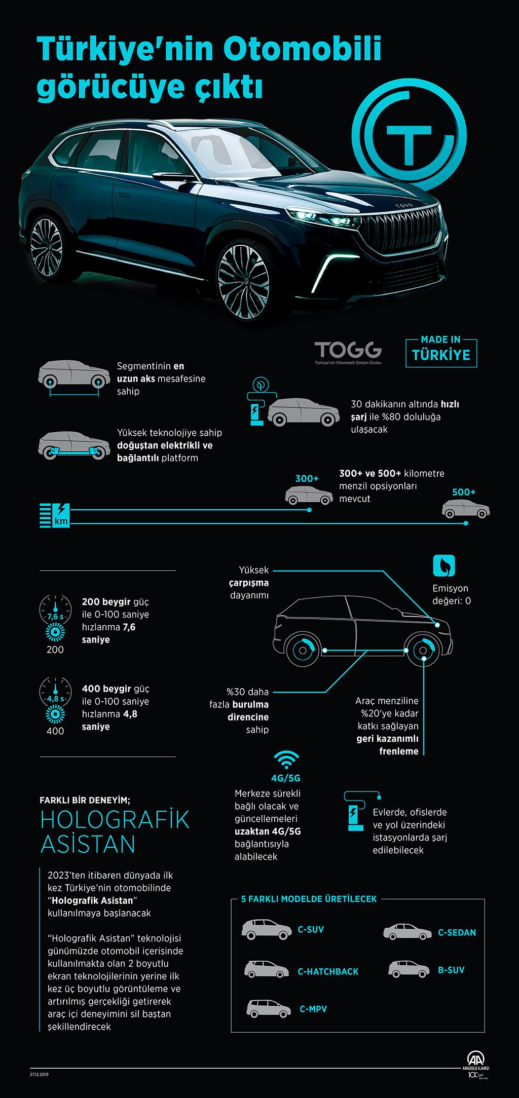 Türkiye'nin Otomobili Girişim Grubu'nun (TOGG), 2022 yılında üretimine başlayacağı yerli otomobil modellerinin genel teknik özellikleri.