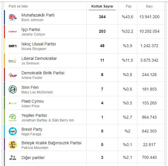 2019 Birleşik Krallık Avam Kamarası Seçim Sonuçları. Kaynak: dpa-infocom üzerinden PA Media.