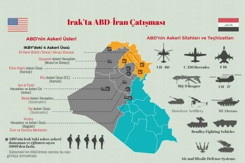 İnfografik   Irak'ta ABD-İran Çatışması: