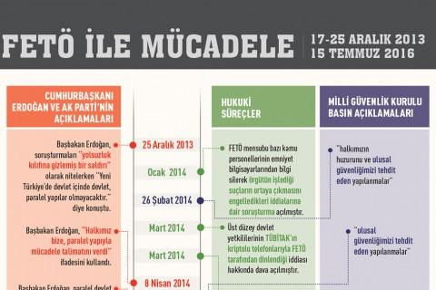 FETO-ile-mucadele-infografik-kesit