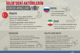 İnfografik: İdlib'deki Aktörlerin Askeri Amaçları