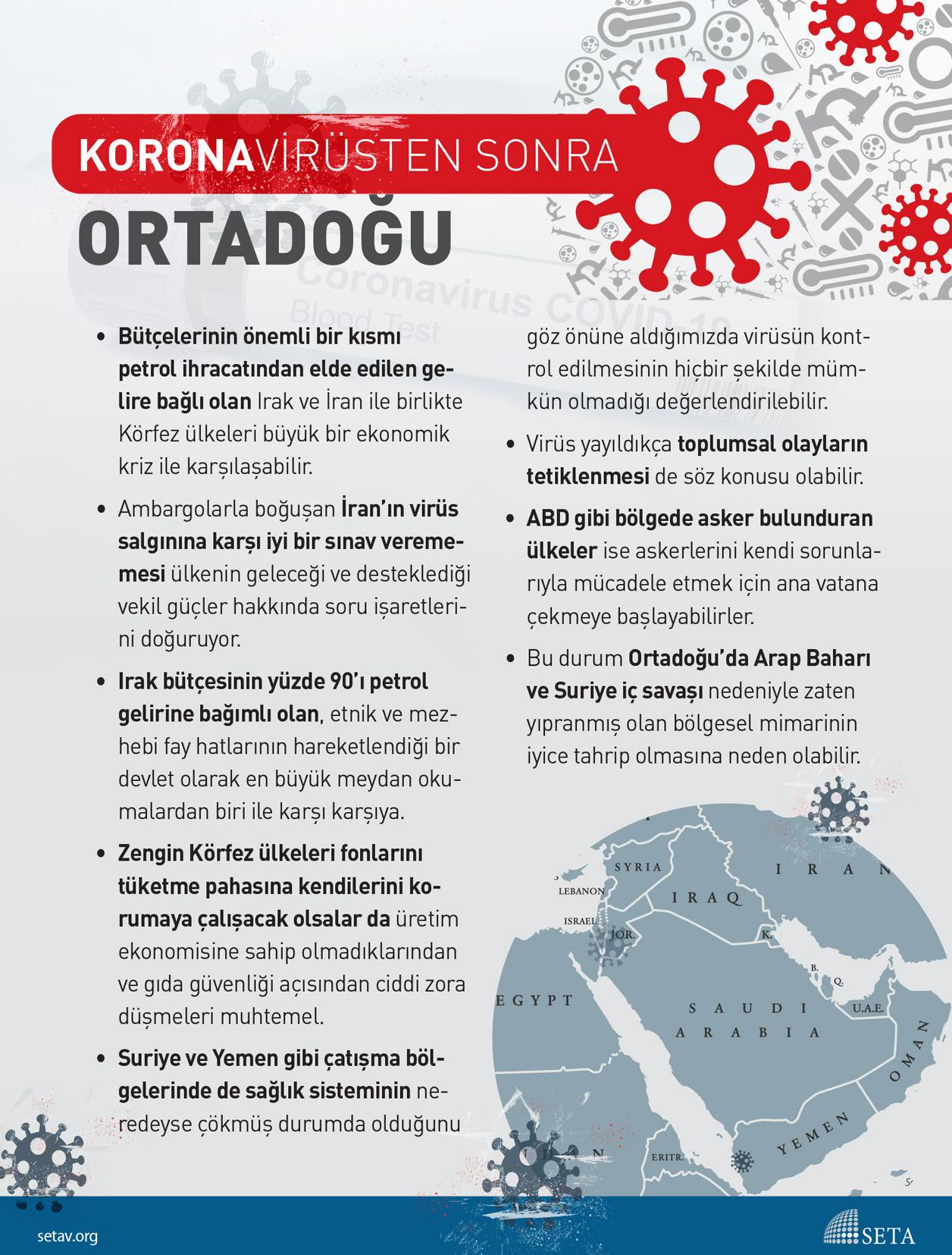 İnfografik: Koronavirüsten Sonra Ortadoğu