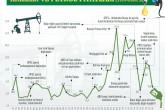İnfografik: Krizler ve Petrol Fiyatları (1973-2020)