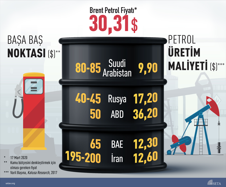 İnfografik: Petrol Üreten Ülkeler Petrol Fiyatlarındaki Düşüşten Zarar Görüyor