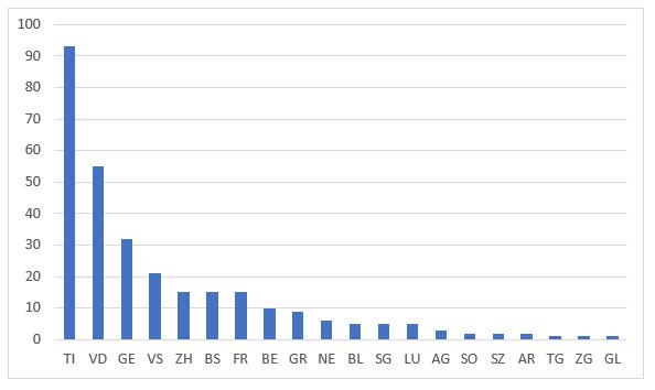 Grafik 3. İsviçre'de Kantonlara Göre Koronavirüs Ölüm Dağılımı