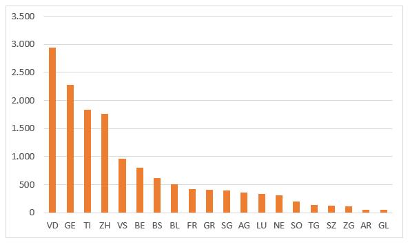 Grafik 2. İsviçre'de Kantonlara Göre Koronavirüs Vaka Dağılımı