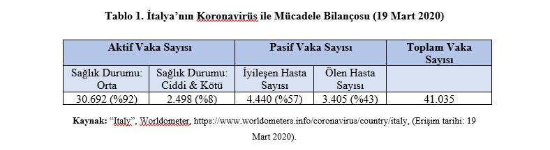 Tablo 1. İtalya'nın Koronavirüs ile Mücadele Bilançosu (19 Mart 2020)