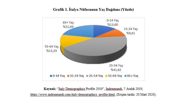 Grafik 1. İtalya Nüfusunun Yaş Dağılımı (Yüzde)