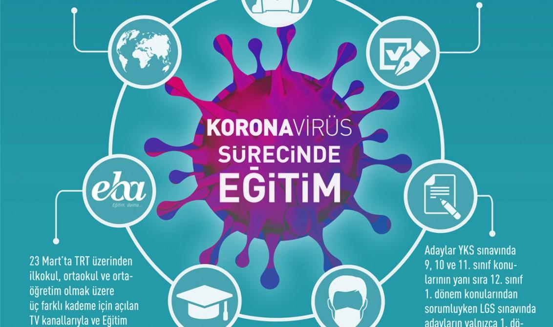 Koronavirüs Salgını Sürecinde Eğitim