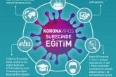 İnfografik: Koronavirüs Salgını Sürecinde Eğitim