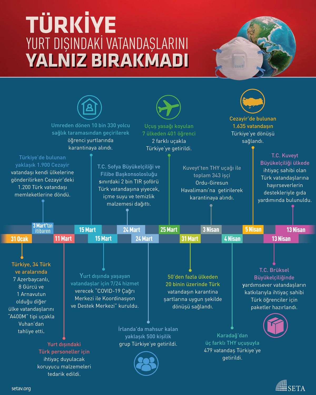 İnfografik: Türkiye Yurt Dışındaki Vatandaşlarını Yalnız Bırakmadı
