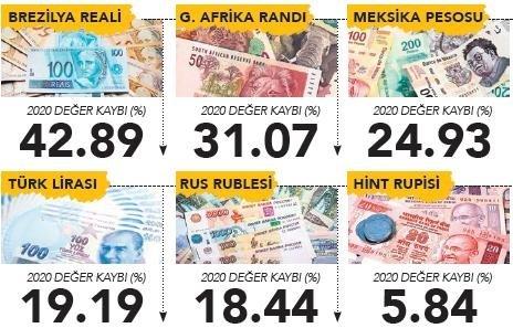 Dolar kuru karşısında Türk Lirasının değer kaybı