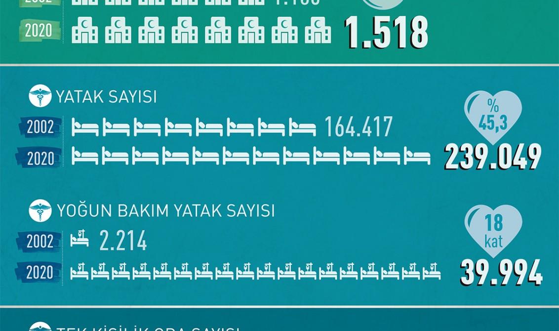 Türkiye'nin Sağlık Alanındaki Atılımı