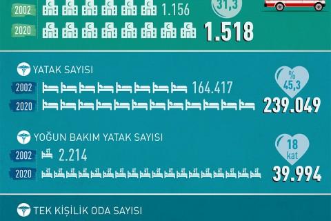 İnfografik: Türkiye'nin Sağlık Alanındaki Atılımı