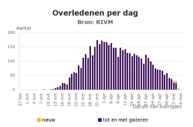 Grafik 1. Hollanda'da Koronavirüs Nedeniyle Günlük Ölüm Sayısı (27 Şubat-6 Mayıs)