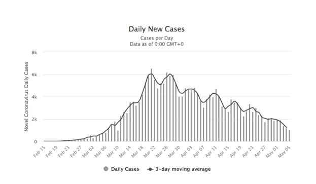 Grafik 1. İtalya'daki Koronavirüs Günlük Vaka Sayıları (15 Şubat-5 Mayıs 2020)