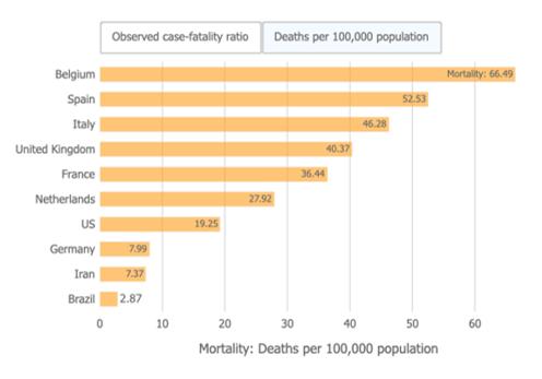 Koronavirüs Ölüm Analizi