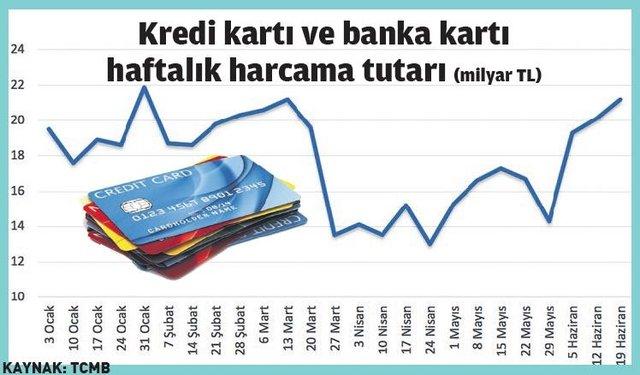 Grafik: Kredi Kartı ve Banka Kartı Haftalık Harcama Tutarları (2019]