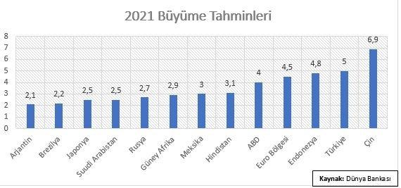 Grafik 2021 Ekonomik Büyüme Tahminleri