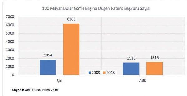 Patent Başvuru Sayısı
