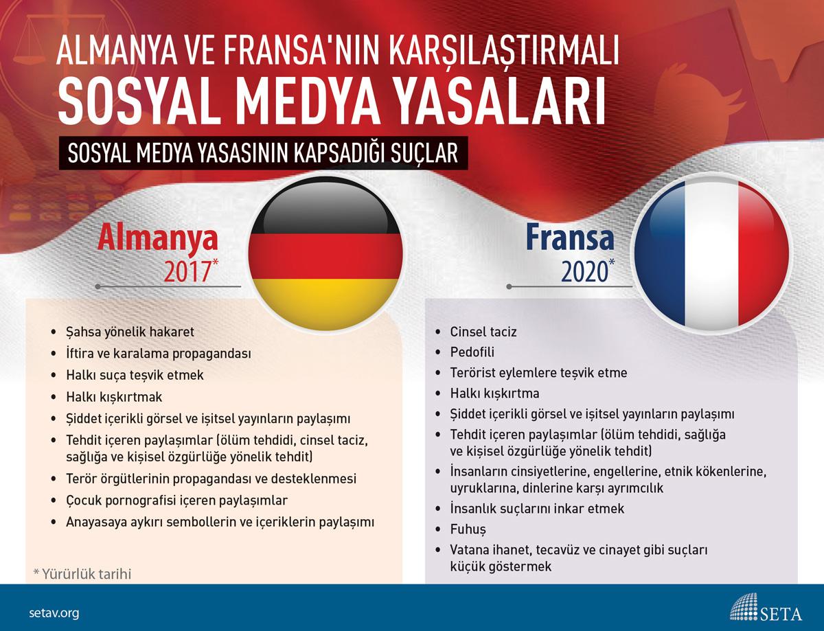 İnfografik: Almanya ve Fransa'nın karşılaştırmalı Sosyal Medya Yasaları