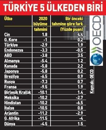 Türkiye 5 Ülkeden Biri