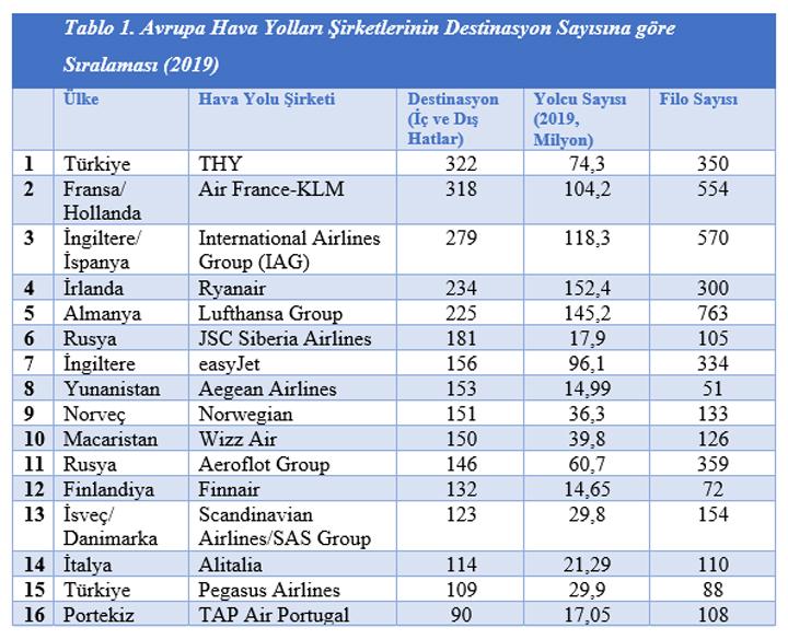 Grafik: Avrupa Hava Yolları Şirketlerinin Destinasyon Sayısına göre Sıralaması (2019)